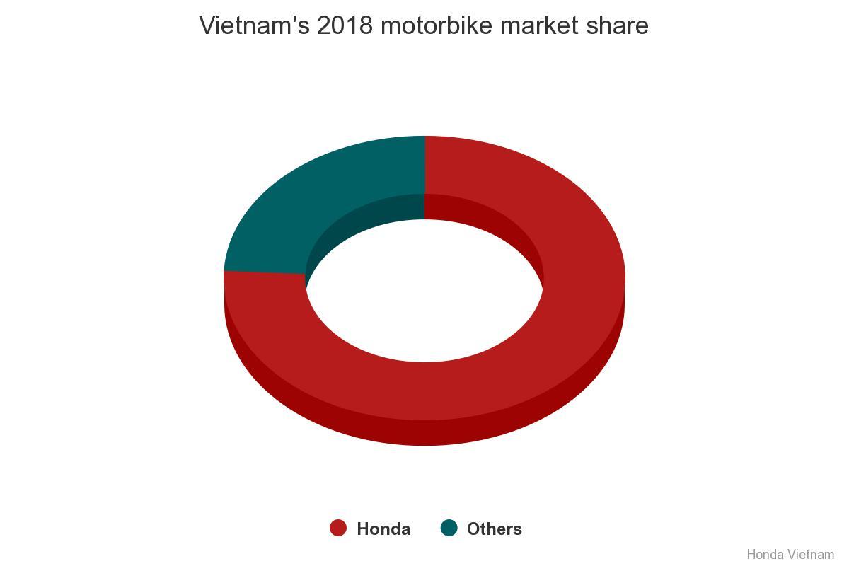 ベトナム、バイク販売台数